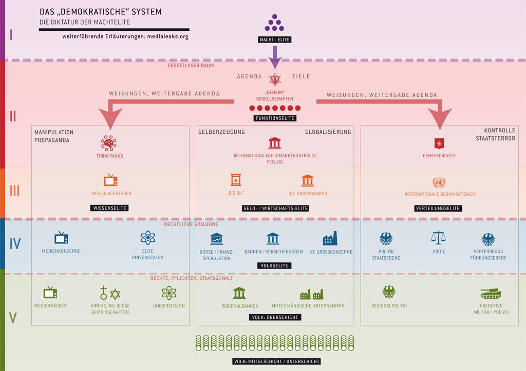 Demokratisches System, Diktatur der Machtelite